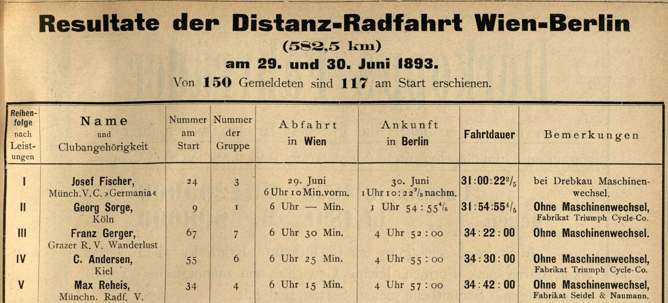 Resultate der Distanz-Radfahrt Wien-Berlin